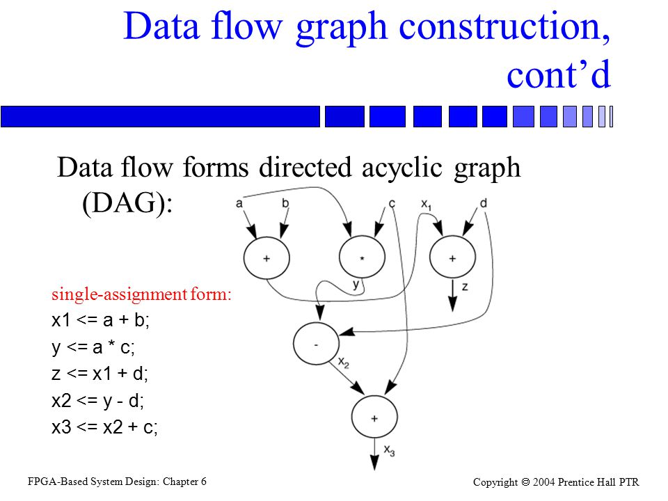 FPGA-Based System Design: Chapter 6 Copyright  2004 Prentice Hall PTR Data flow graph construction, cont'd Data flow forms directed acyclic graph (DA