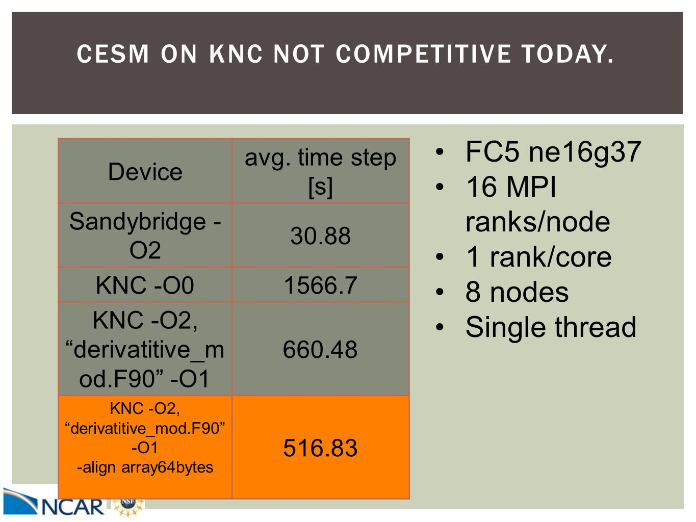 "CESM ON KNC NOT COMPETITIVE TODAY. Device avg. time step [s] Sandybridge - O2 30.88 KNC -O01566.7 KNC -O2, ""derivatitive_m od.F90"" -O1 660.48 KNC -O2,"