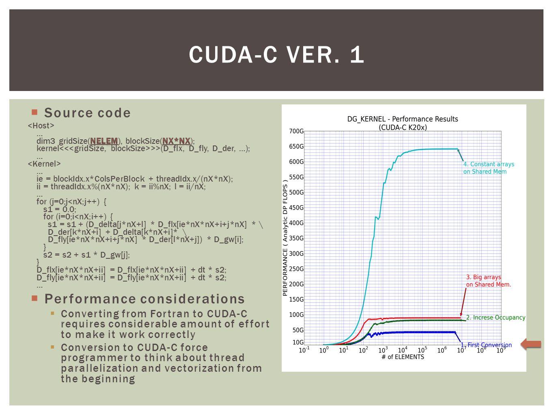 CUDA-C VER. 1