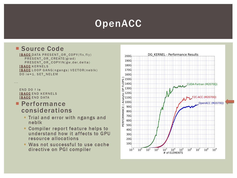 OpenACC