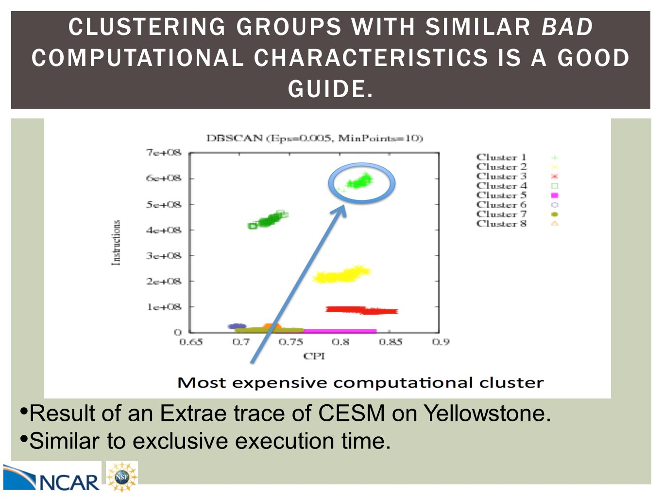 CLUSTERING GROUPS WITH SIMILAR BAD COMPUTATIONAL CHARACTERISTICS IS A GOOD GUIDE. Result of an Extrae trace of CESM on Yellowstone. Similar to exclusi