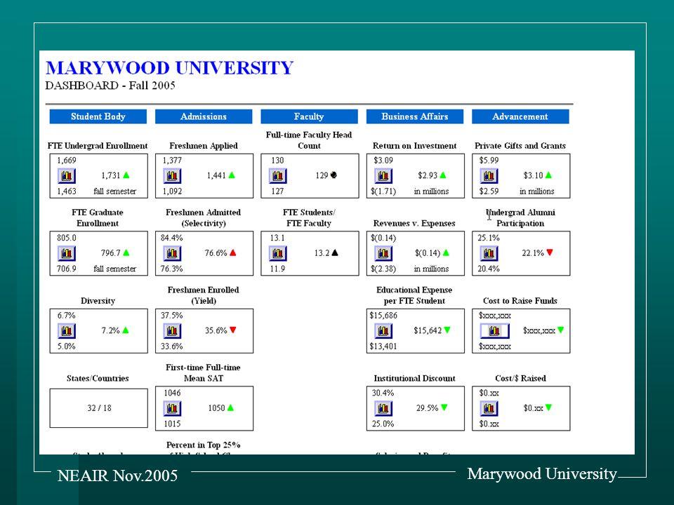 Marywood University NEAIR Nov.2005