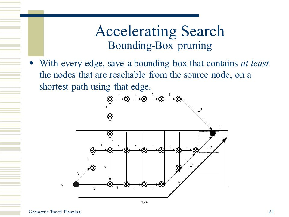 Geometric Travel Planning 21 Accelerating Search Bounding-Box pruning  With every edge, save a bounding box that contains at least the nodes that are