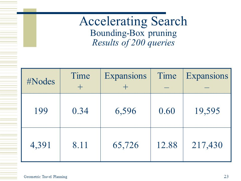 Geometric Travel Planning 23 Accelerating Search Bounding-Box pruning Results of 200 queries #Nodes Time + Expansions + Time – Expansions – 1990.346,5960.6019,595 4,3918.1165,72612.88217,430