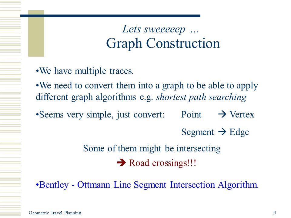 Geometric Travel Planning 9 Lets sweeeeep … Graph Construction Bentley - Ottmann Line Segment Intersection Algorithm.
