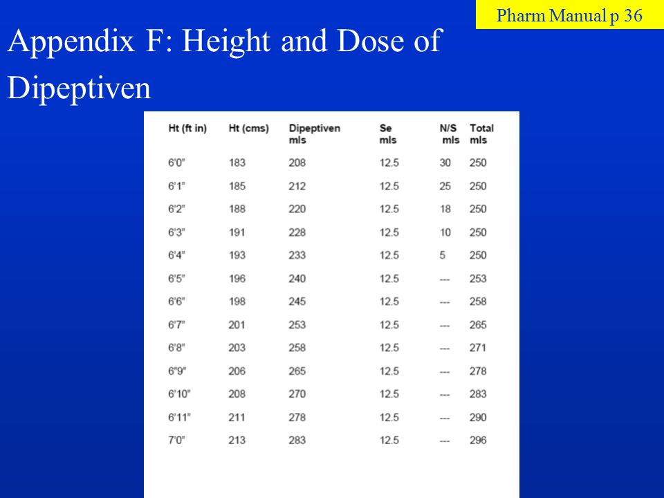 Appendix F: Height and Dose of Dipeptiven Pharm Manual p 36