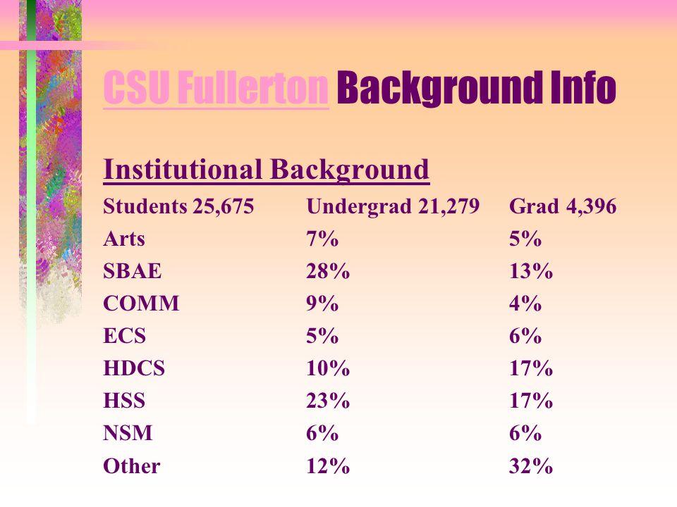 CSU FullertonCSU Fullerton Background Info Institutional Background Students 25,675Undergrad 21,279Grad 4,396 Arts7%5% SBAE28%13% COMM9%4% ECS5%6% HDCS10%17% HSS23%17% NSM6%6% Other12%32%