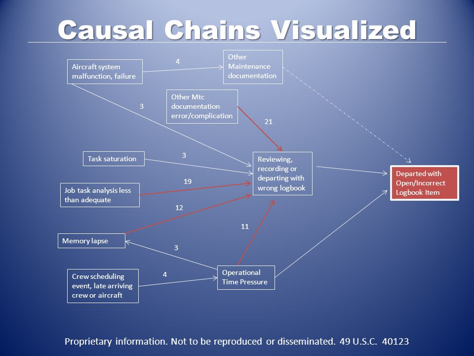 Causal Chains Visualized Departed with Open/Incorrect Logbook Item Reviewing, recording or departing with wrong logbook Operational Time Pressure Crew scheduling event, late arriving crew or aircraft Memory lapse Job task analysis less than adequate Aircraft system malfunction, failure Other Maintenance documentation Task saturation Other Mtc documentation error/complication 4 3 3 19 21 3 4 11 12 Proprietary information.