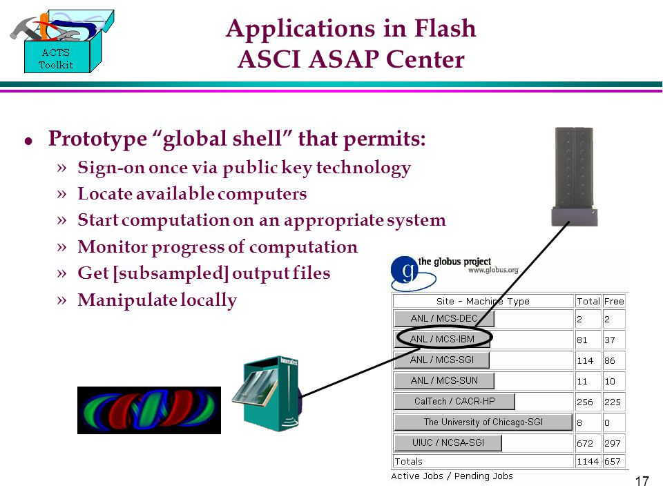17 Applications in Flash ASCI ASAP Center Prototype global shell that permits: » Sign-on once via public key technology » Locate available computers » Start computation on an appropriate system » Monitor progress of computation » Get [subsampled] output files » Manipulate locally