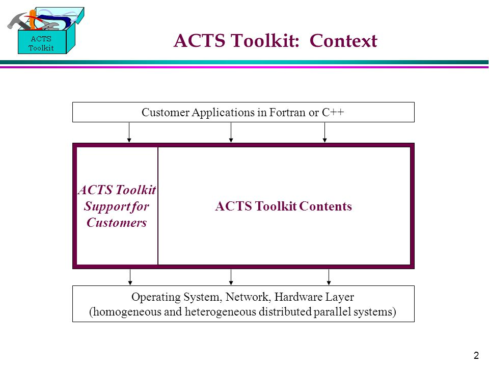 2 ACTS Toolkit: Context Customer Applications in Fortran or C++ Operating System, Network, Hardware Layer (homogeneous and heterogeneous distributed parallel systems) ACTS Toolkit Contents ACTS Toolkit Support for Customers