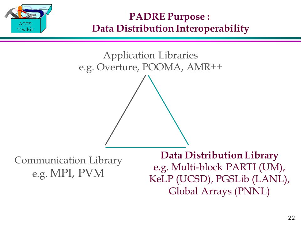 22 PADRE Purpose : Data Distribution Interoperability Data Distribution Library e.g.