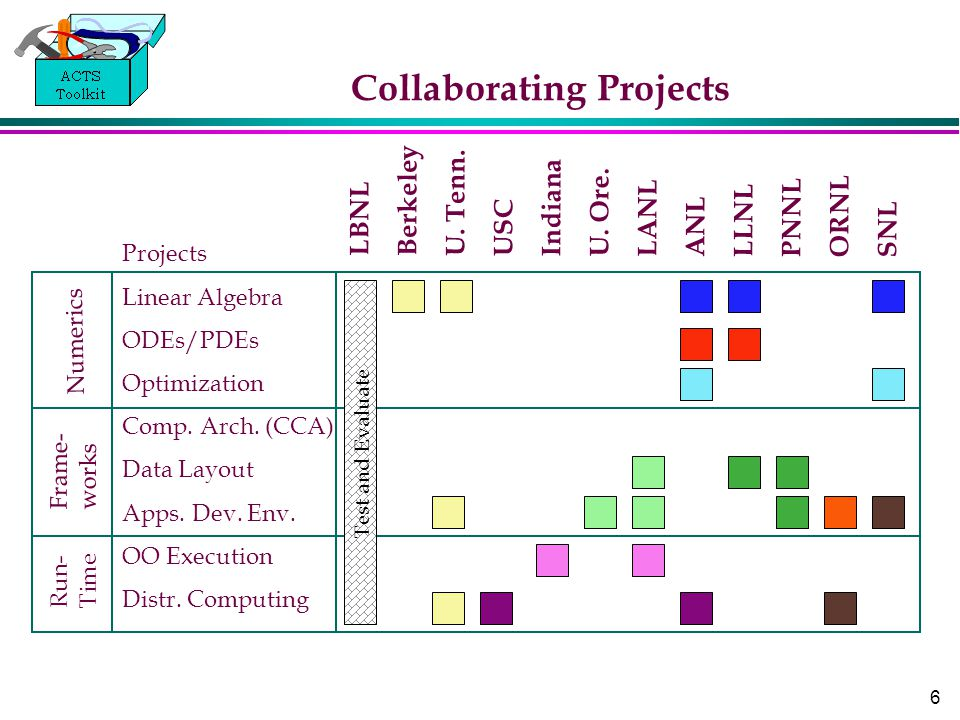 6 Collaborating Projects LBNL Berkeley U. Tenn. USC Indiana U. Ore. LANL ANL LLNL PNNL ORNL SNL Frame- works Run- Time Numerics Projects Linear Algebr