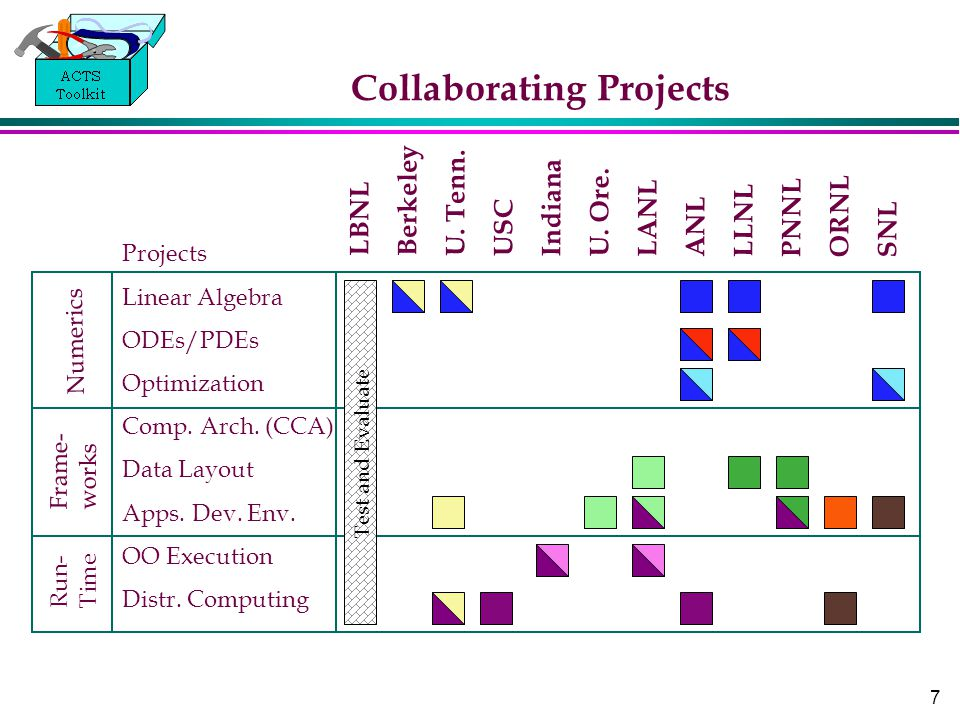 7 Collaborating Projects LBNL Berkeley U. Tenn. USC Indiana U. Ore. LANL ANL LLNL PNNL ORNL SNL Frame- works Run- Time Numerics Projects Linear Algebr