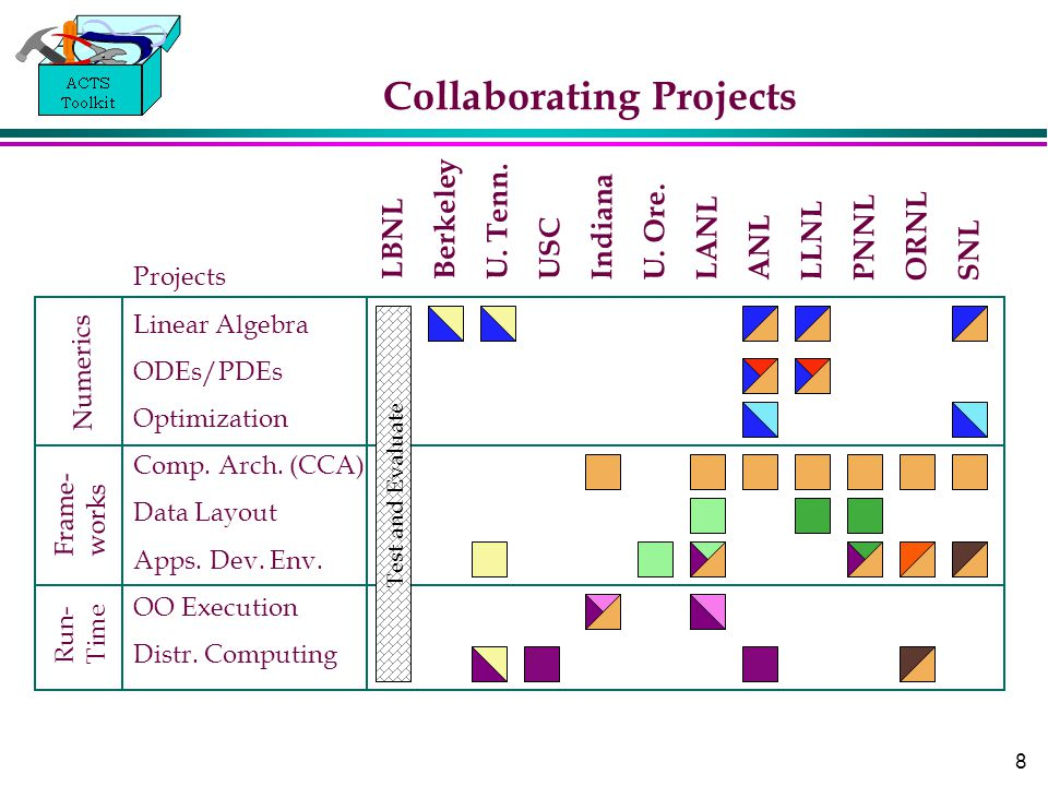 8 Collaborating Projects LBNL Berkeley U. Tenn. USC Indiana U. Ore. LANL ANL LLNL PNNL ORNL SNL Frame- works Run- Time Numerics Projects Linear Algebr