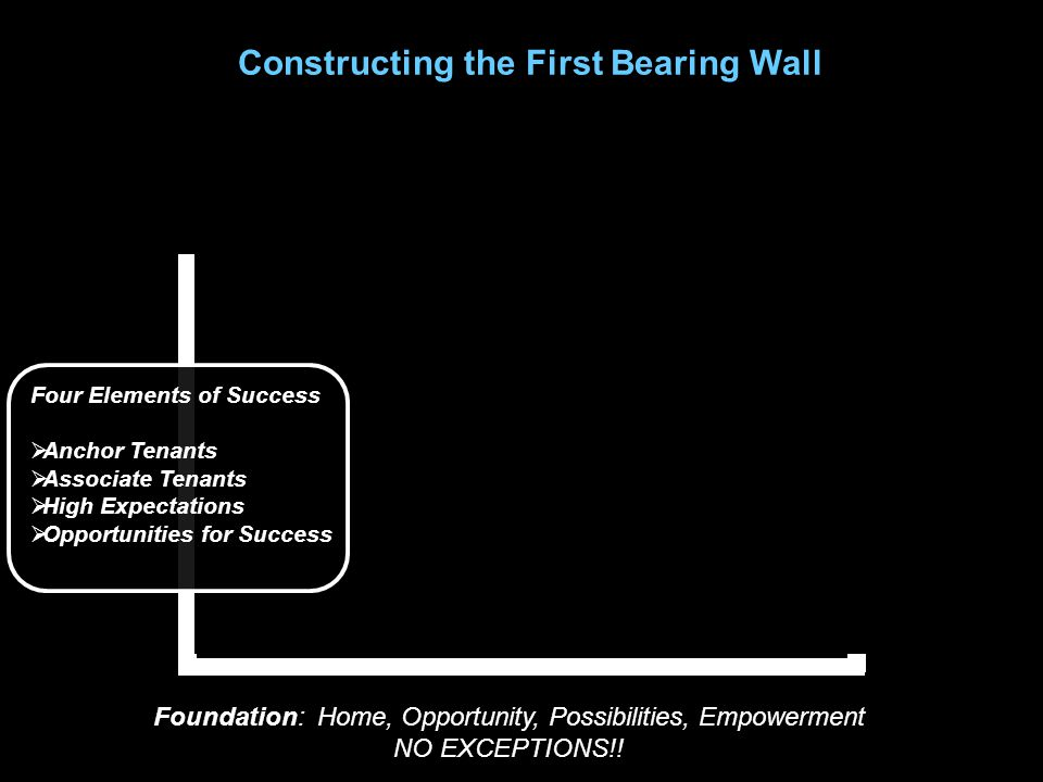 Constructing the First Bearing Wall Foundation: Home, Opportunity, Possibilities, Empowerment NO EXCEPTIONS!.