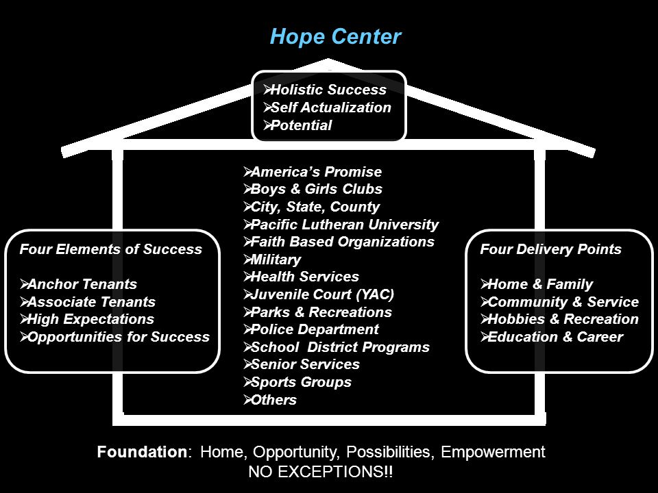 Hope Center Foundation: Home, Opportunity, Possibilities, Empowerment NO EXCEPTIONS!.