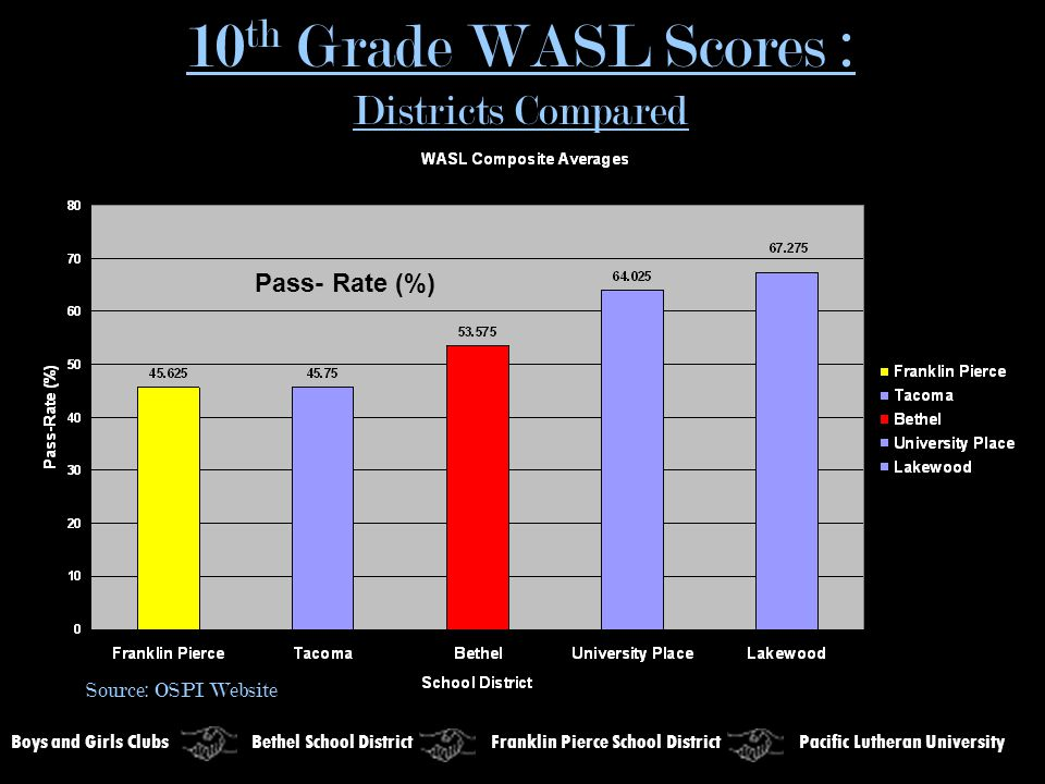 10 th Grade WASL Scores : Districts Compared Boys and Girls Clubs Bethel School District Franklin Pierce School District Pacific Lutheran University Source: OSPI Website Pass- Rate (%)
