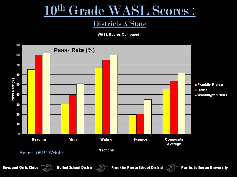 10 th Grade WASL Scores : Districts & State Boys and Girls Clubs Bethel School District Franklin Pierce School District Pacific Lutheran University Source: OSPI Website Pass- Rate (%)