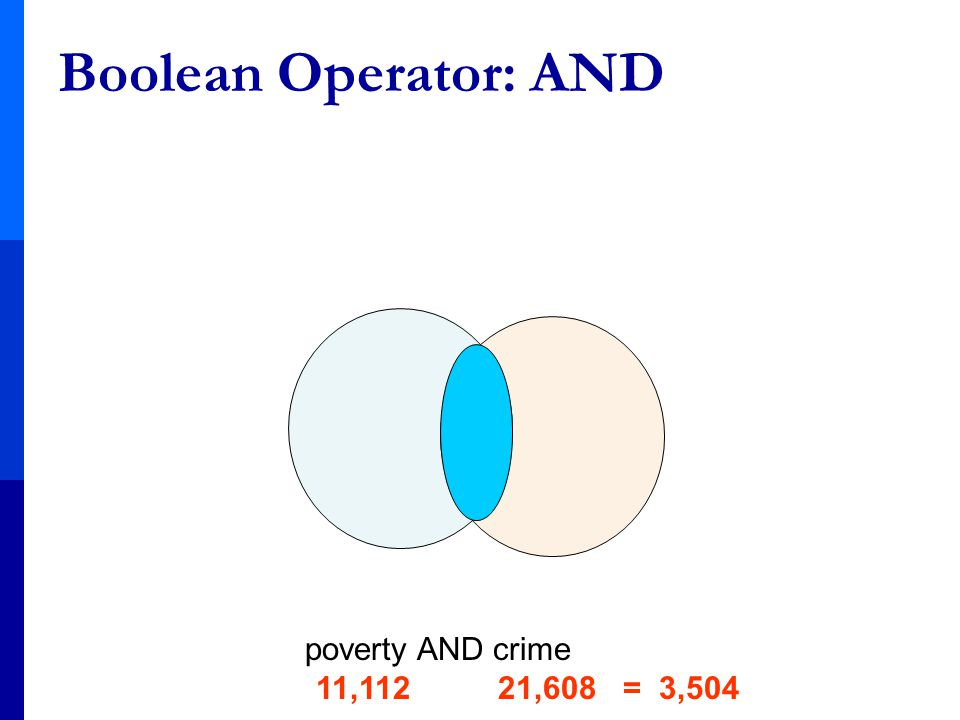 Boolean Operator: AND poverty AND crime 11,112 21,608 = 3,504