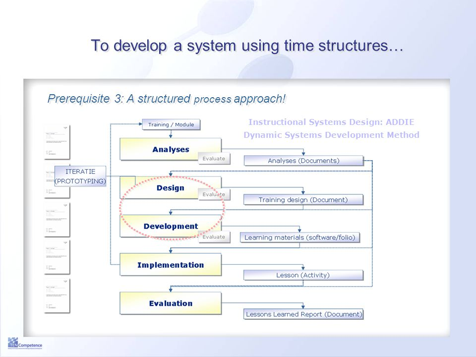 To develop a system using time structures… Instructional Systems Design: ADDIE Dynamic Systems Development Method Prerequisite 3: A structured process approach!