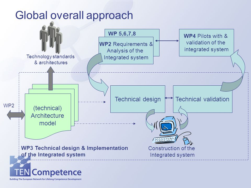 WP3 Technical design & Implementation of the Integrated system Global overall approach (technical) Architecture model Technical design WP2 Requirements & Analysis of the Integrated system Construction of the Integrated system WP 5,6,7,8 Technology standards & architectures Technical validation WP4 Pilots with & validation of the integrated system WP2