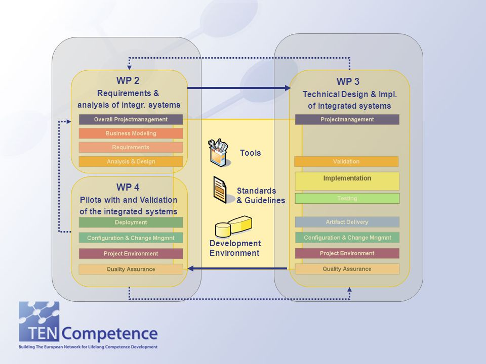 WP 2 Requirements & analysis of integr. systems WP 4 Pilots with and Validation of the integrated systems WP 3 Technical Design & Impl. of integrated