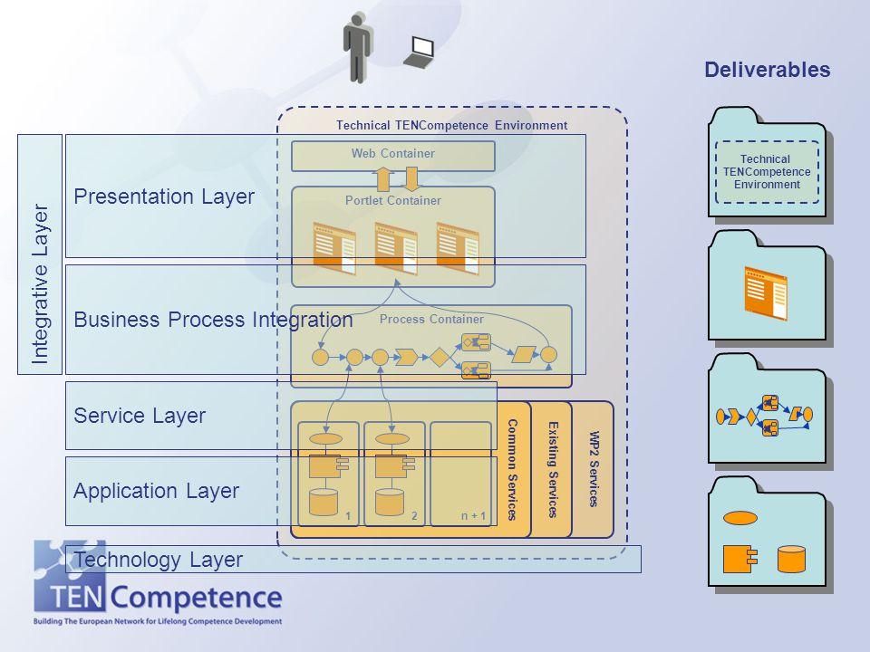 Technical TENCompetence Environment WP2 Services Existing Services Common Services Portlet Container Web Container Deliverables Technical TENCompetence Environment Process Container 1n + 12 Presentation Layer Business Process Integration Integrative Layer Service Layer Application Layer Technology Layer