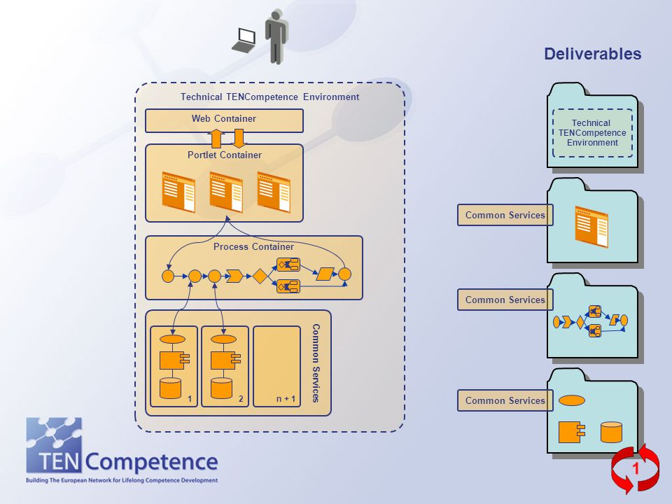 Technical TENCompetence Environment Common Services Portlet Container Web Container Deliverables Technical TENCompetence Environment Process Container 1n + 12 Common Services
