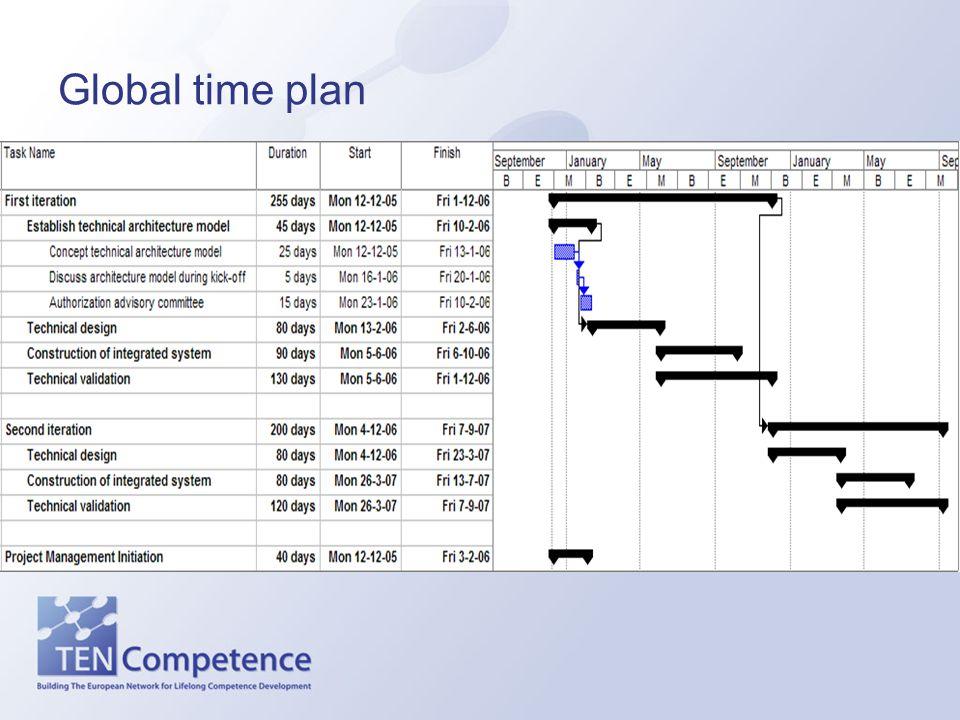 Global time plan