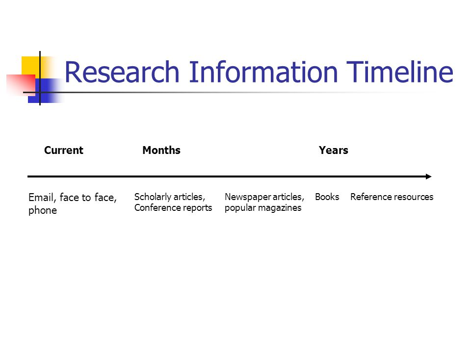Research Information Timeline Current Email, face to face, phone Months Scholarly articles, Conference reports Newspaper articles, popular magazines BooksReference resources Years