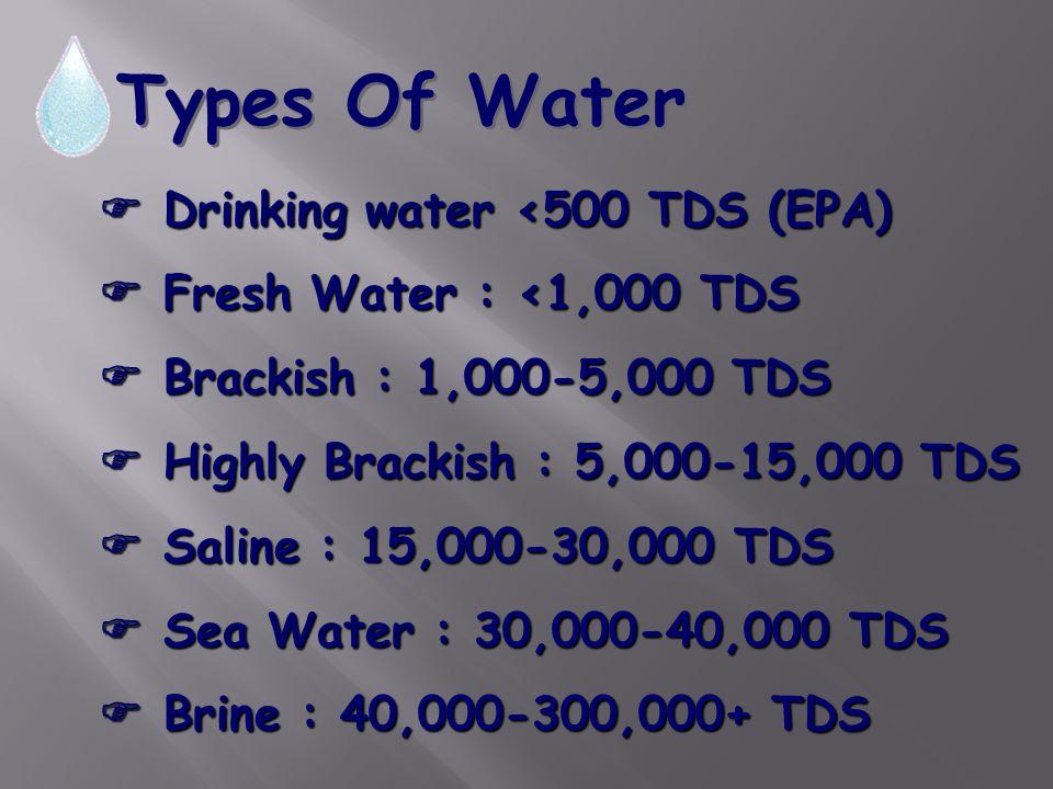 Types Of Water  Drinking water <500 TDS (EPA)  Fresh Water : <1,000 TDS  Brackish : 1,000-5,000 TDS  Highly Brackish : 5,000-15,000 TDS  Saline :