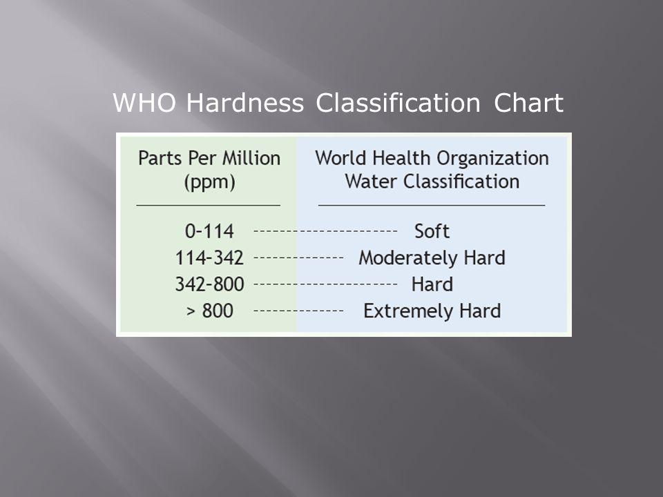 WHO Hardness Classification Chart