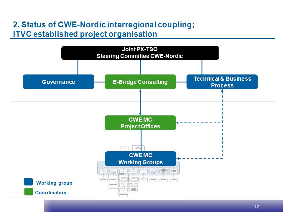 17 Joint PX-TSO Steering Committee CWE-Nordic