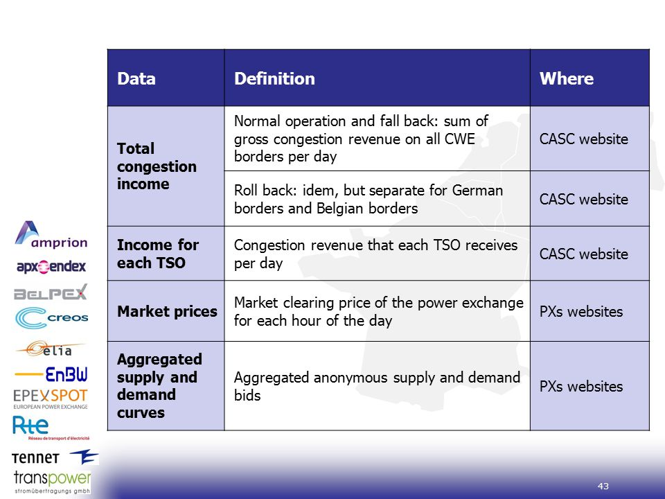 43 DataDefinitionWhere Total congestion income Normal operation and fall back: sum of gross congestion revenue on all CWE borders per day CASC website Roll back: idem, but separate for German borders and Belgian borders CASC website Income for each TSO Congestion revenue that each TSO receives per day CASC website Market prices Market clearing price of the power exchange for each hour of the day PXs websites Aggregated supply and demand curves Aggregated anonymous supply and demand bids PXs websites