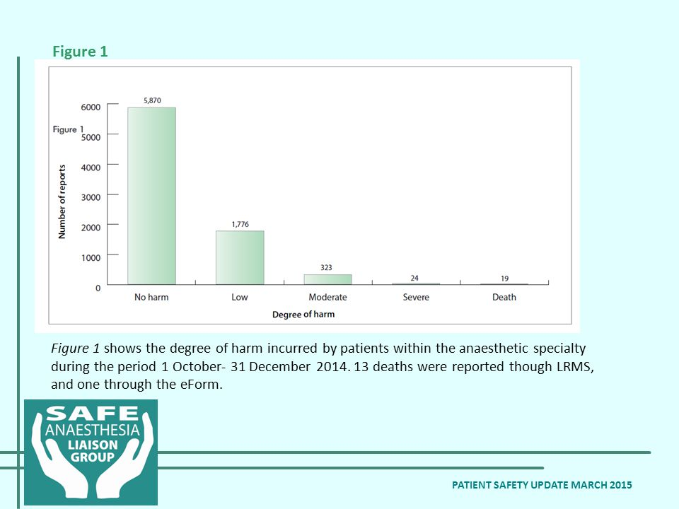 Figure 1 shows the degree of harm incurred by patients within the anaesthetic specialty during the period 1 October- 31 December 2014. 13 deaths were