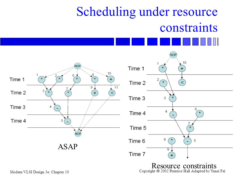 Modern VLSI Design 3e: Chapter 10 Copyright  2002 Prentice Hall Adapted by Yunsi Fei Scheduling under resource constraints ASAP Resource constraints