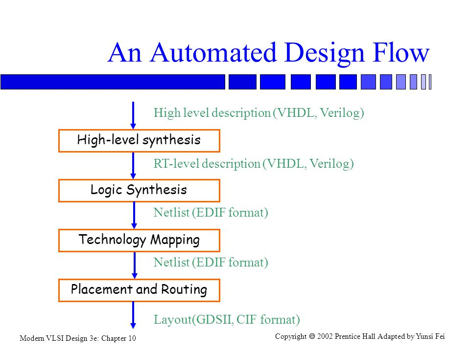 Modern VLSI Design 3e: Chapter 10 Copyright  2002 Prentice Hall Adapted by Yunsi Fei An Automated Design Flow High-level synthesis Logic Synthesis Technology Mapping Placement and Routing High level description (VHDL, Verilog) RT-level description (VHDL, Verilog) Netlist (EDIF format) Layout(GDSII, CIF format)