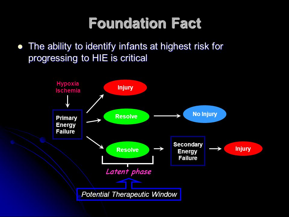 Foundation Fact The ability to identify infants at highest risk for progressing to HIE is critical The ability to identify infants at highest risk for progressing to HIE is critical Primary Energy Failure Injury Resolve Hypoxia Ischemia Secondary Energy Failure Injury No Injury Latent phase Potential Therapeutic Window