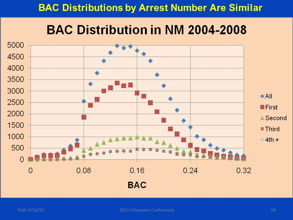 24 BAC Distributions by Arrest Number Are Similar Roth 4/14/132013 Lifesavers Conference