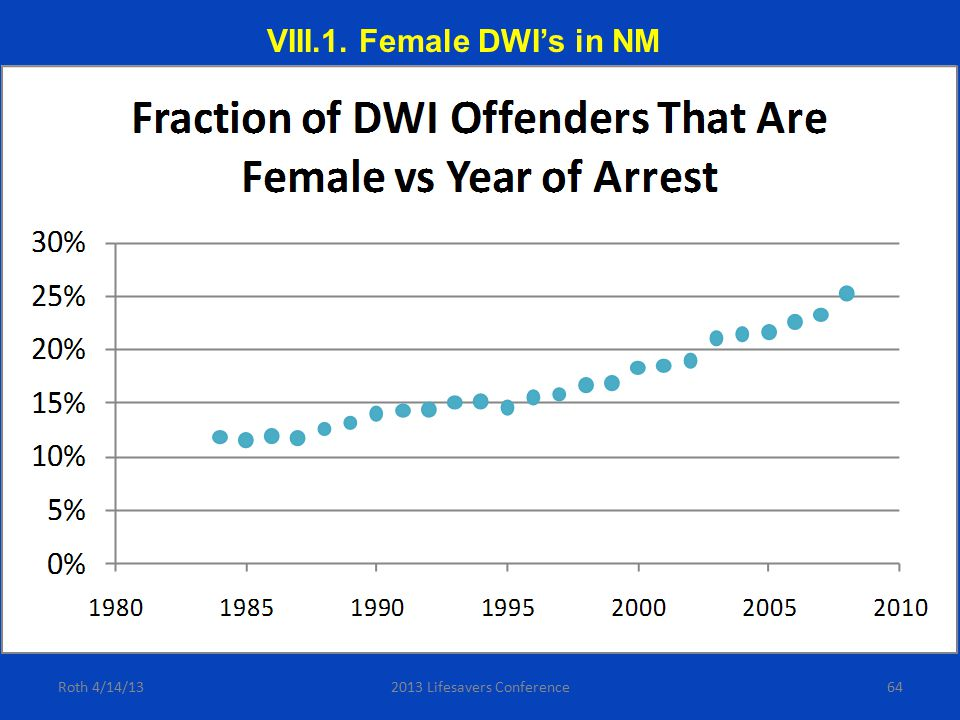 64Roth 4/14/132013 Lifesavers Conference VIII.1. Female DWI's in NM