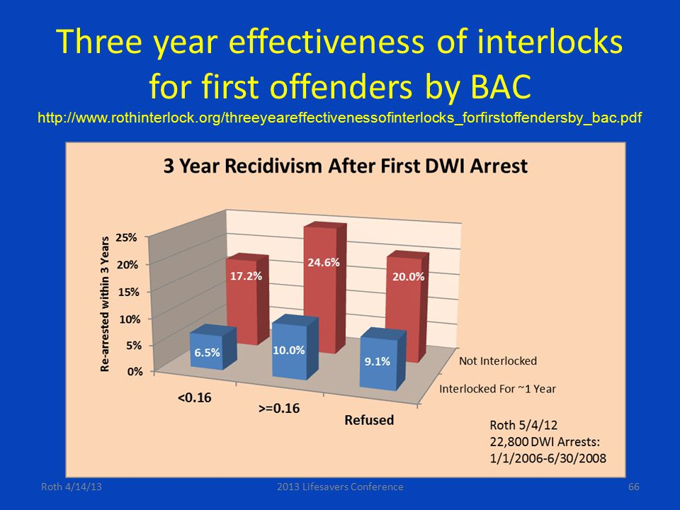 Three year effectiveness of interlocks for first offenders by BAC Roth 4/14/132013 Lifesavers Conference66 http://www.rothinterlock.org/threeyeareffec