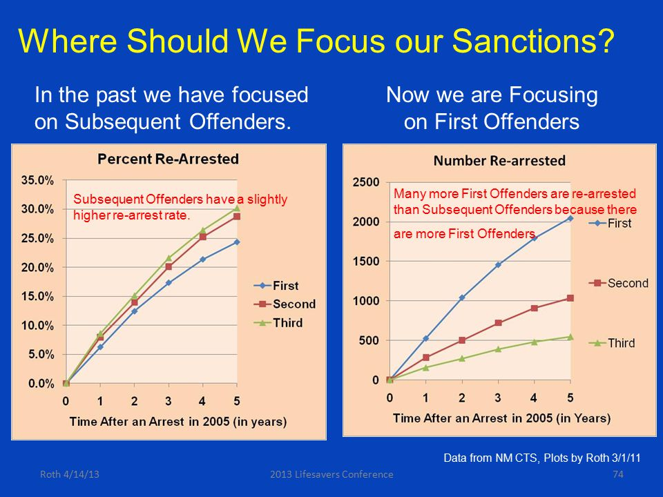 Roth 4/14/132013 Lifesavers Conference74 Where Should We Focus our Sanctions? In the past we have focused on Subsequent Offenders. Subsequent Offender