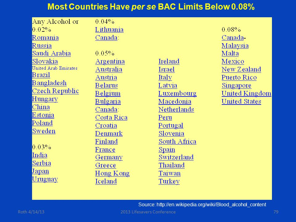 Source: http://en.wikipedia.org/wiki/Blood_alcohol_content Most Countries Have per se BAC Limits Below 0.08% Roth 4/14/13792013 Lifesavers Conference