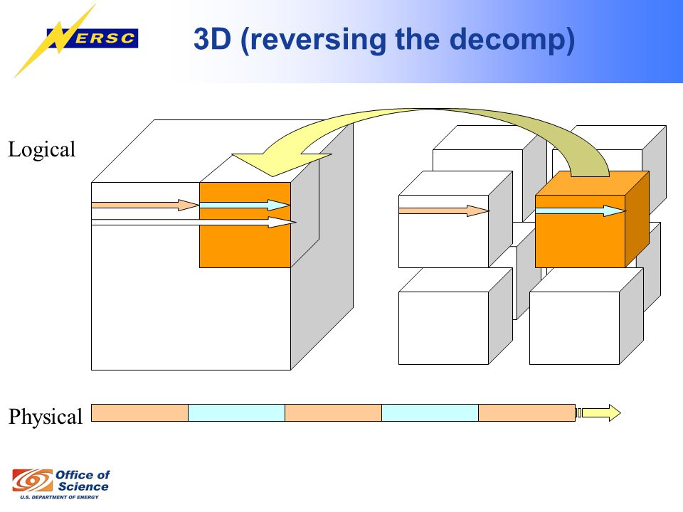 3D (reversing the decomp) Logical Physical