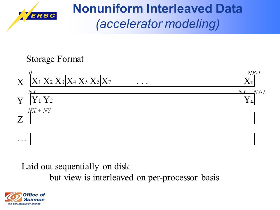 Nonuniform Interleaved Data (accelerator modeling) Storage Format...