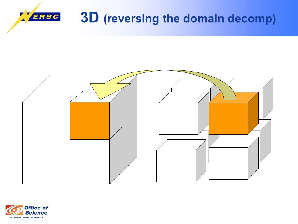 3D (reversing the domain decomp)