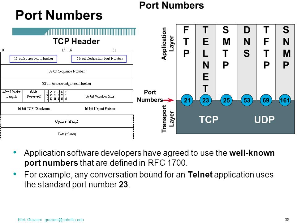 Rick Graziani graziani@cabrillo.edu38 Application software developers have agreed to use the well-known port numbers that are defined in RFC 1700. For