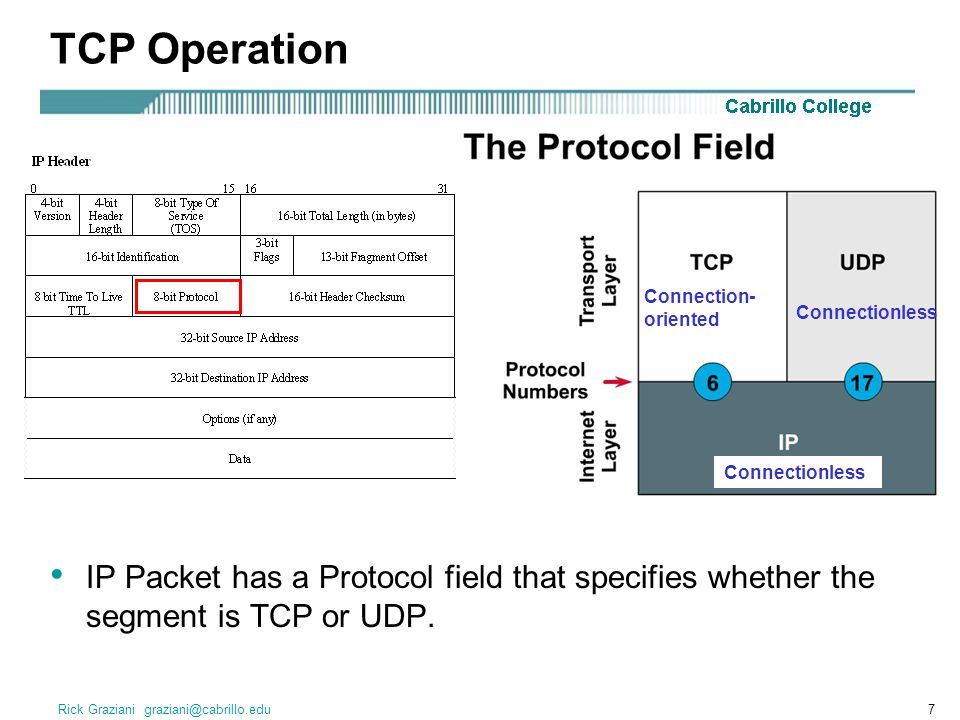 Rick Graziani graziani@cabrillo.edu7 IP Packet has a Protocol field that specifies whether the segment is TCP or UDP. Connection- oriented Connectionl