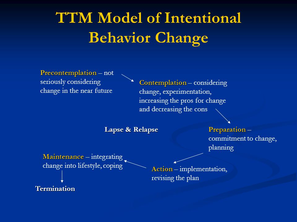 TTM Model of Intentional Behavior Change Precontemplation Precontemplation – not seriously considering change in the near future Contemplation Contemplation – considering change, experimentation, increasing the pros for change and decreasing the cons Preparation Preparation – commitment to change, planning Action Action – implementation, revising the plan Maintenance Maintenance – integrating change into lifestyle, coping Termination Lapse & Relapse