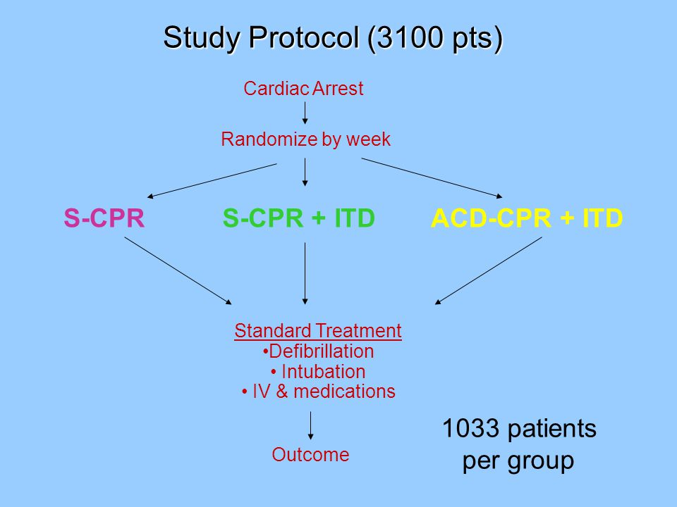 Study Protocol (3100 pts) ACD-CPR + ITD Cardiac Arrest Randomize by week S-CPR Standard Treatment Defibrillation Intubation IV & medications Outcome S-CPR + ITD 1033 patients per group